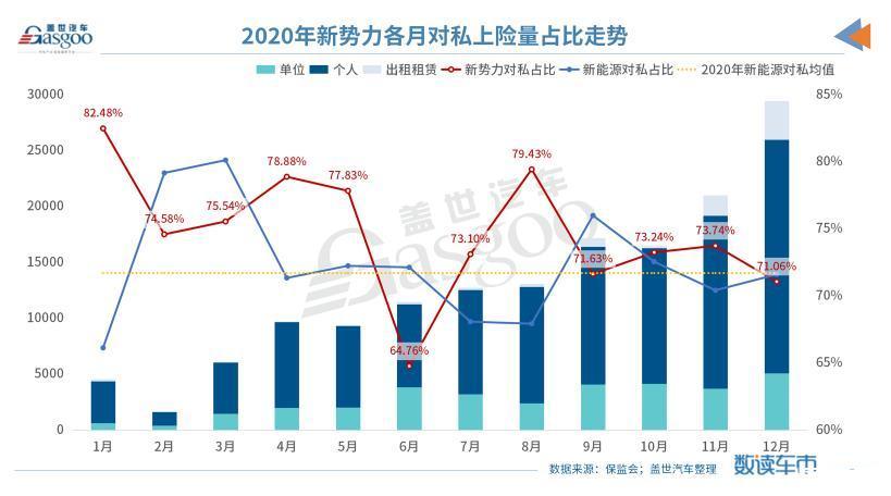 """造车新势力2020年上险量份额增长5.76%,理想ONE""""孤军奋战""""拿第一"""
