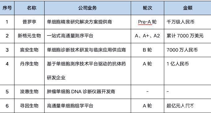 基因测序行业整体发展概况,未来应用拓展会在哪个方向
