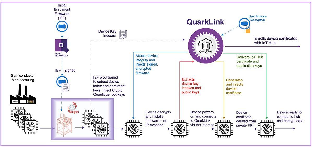 《【欧亿在线娱乐注册】EPS Global与Crypto Quantique达成战略合作,实现可扩展的物联网安全》