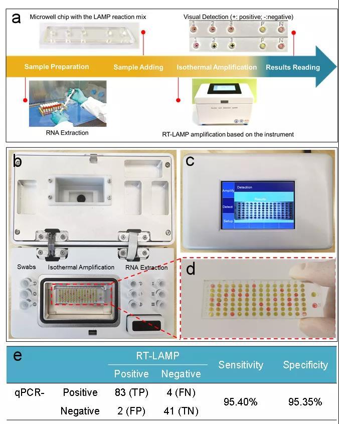 北航等开发出一款新冠病毒即时快速检测平台,含有多项专利技术