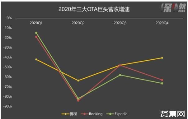携程发布2020年财报:四季度营业利润率10%,携程的冬天过去了吗?
