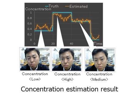 富士通开发新的AI模型,可以捕捉和量化人的专注程度