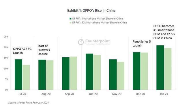 华为之后,OPPO小米们能成功冲进高端市场吗?