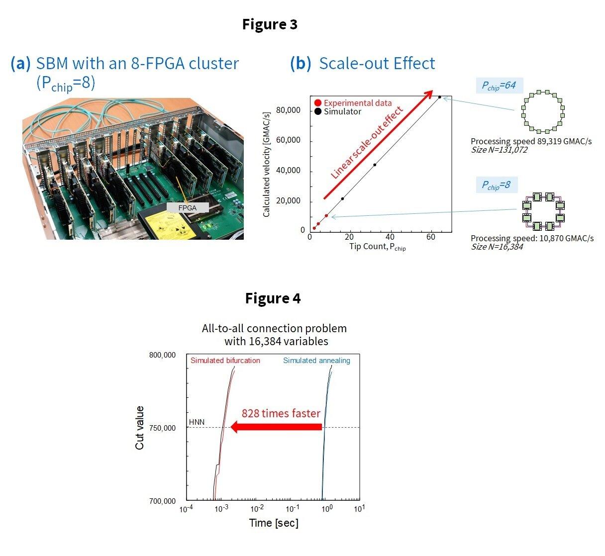 东芝发布第二代模拟分岔算法 在组合数据优化问题方面超过量子计算机性能