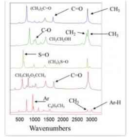 拉曼光谱的特点,以及与红外光谱的异同