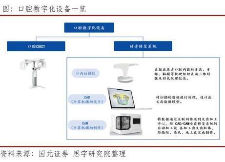 未来国产品牌口内扫描仪将逐渐实现进口替代 实现真正口腔数字化