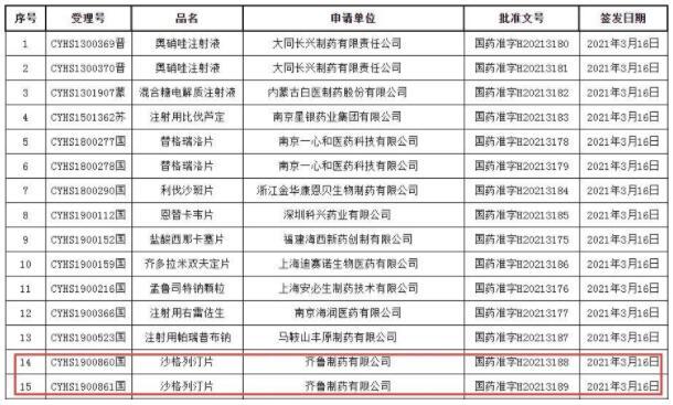 齐鲁仿制药沙格列汀片获批上市,阿斯利康9成市场再受冲击