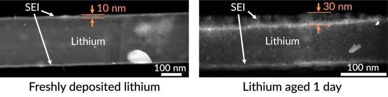 科学家们研究影响锂金属电极老化过程的因素