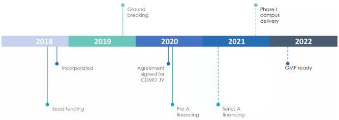 健新原力A轮融资6.25亿元,将提供全球GMP生物制药产能