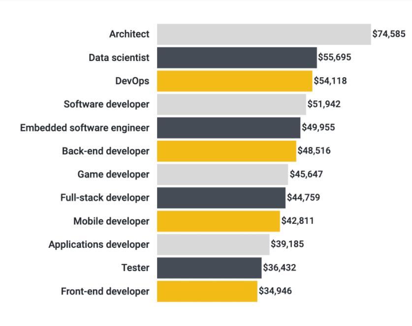 2021年开发者调查:DevOps工作岗位需求量仍然很大