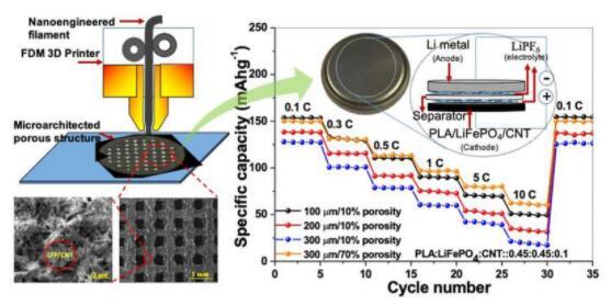 科学家利用植物淀粉和碳纳米管进行3D打印成电极 可制成更环保、更高容量的锂电池
