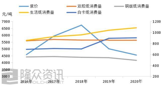 2021年废纸及再生纸浆进口趋势分析