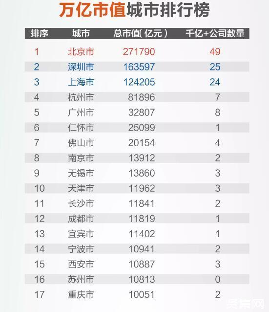苏州、杭州、南京?谁才是长三角第二城
