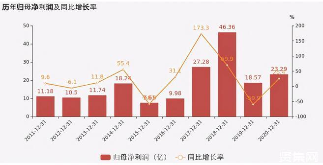 洛阳钼业2020年报公布!营收首破千亿,同比增长65%
