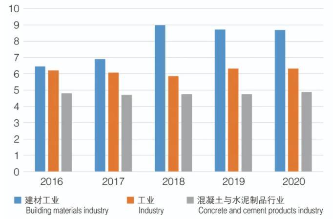2020年中国混凝土与水泥制品行业经济运行回顾:重点产品产量和主要经济指标再创新高