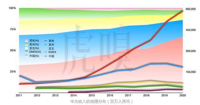 华为创历史新高的背后:仍依赖中国市场,有待转型中