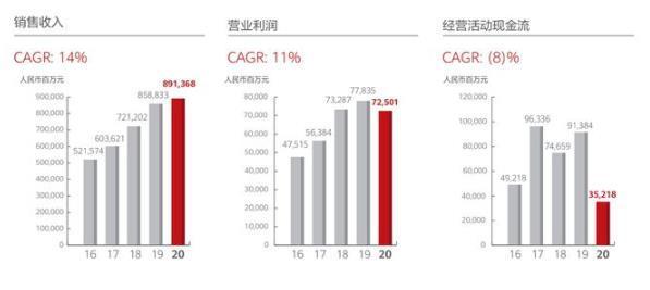 解读华为2020年财报:虽然活下来了,但是2021更艰难!