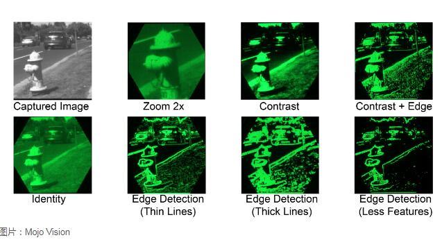 装在隐形眼镜上的毫米级microLED显示器 可以帮助弱视人群