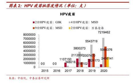 中国对HPV疫苗为何如此疯狂?HPV疫苗市场走向哪里