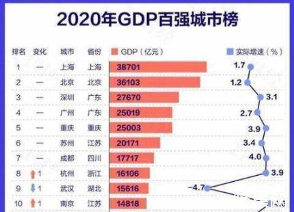 2020中国城市GDP百强榜公布:万亿GDP城市经济总量占比38%