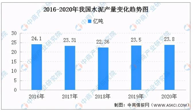 中国建材产业发展现状分析:2020年中国水泥产量23.8亿吨同比增长1.6%