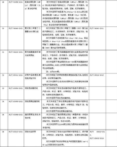 工信部发布:31项纺织行业标准报批公示!