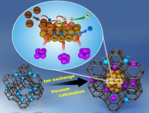 研究团队研发新型纳米金属催化剂 氨分解以节省氢气提高氢气提取效率