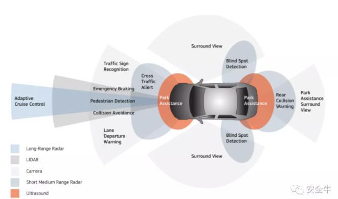 """特斯拉自动驾驶汽车到底能采集哪些信息呢?自动驾驶汽车亟需""""网络安全带"""""""