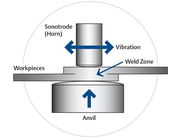 一文了解超声波金属焊接如何简化多层电池设计的组装
