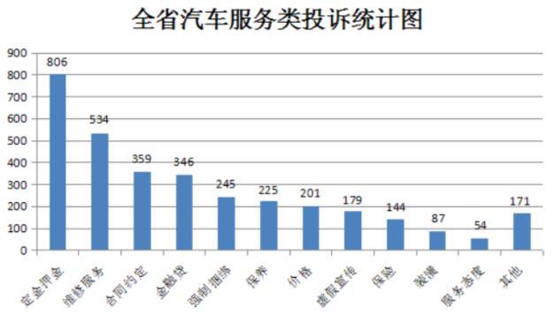 13家车企被浙江省消保委约谈!涉及维修、捆绑消费等4S店八大乱象