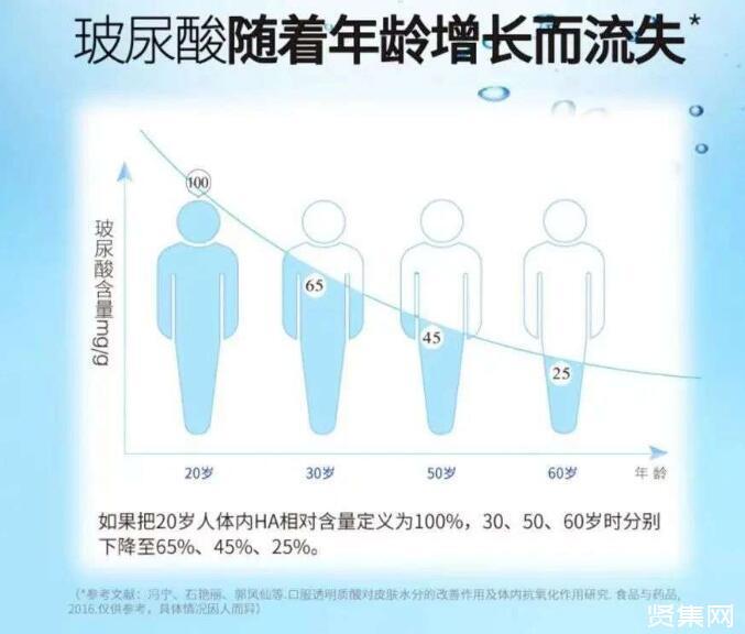 食品中加的玻尿酸其实是透明质酸钠,揭露这二者的区别