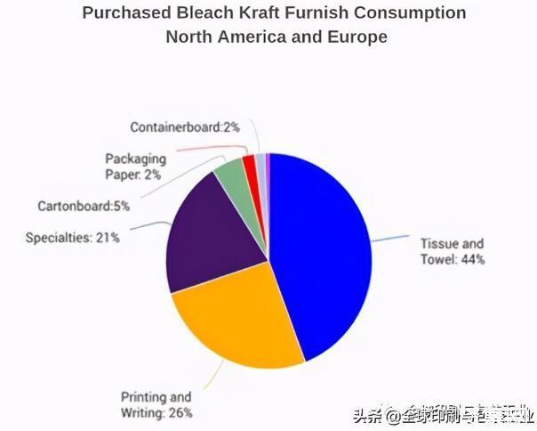 究竟是什么在推动纸浆价格飙升?
