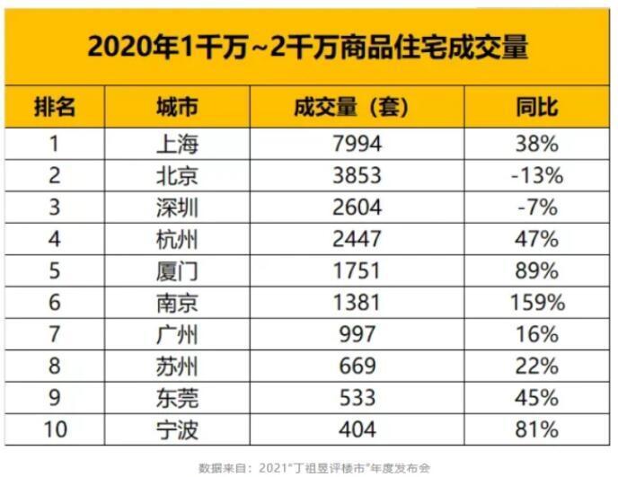 上海房价的泡沫,或比你想象的小得多