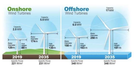 全球140位专家联合分析 未来30年风能成本将下降近半