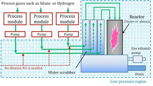 研究人员开发可以实现节能的新技术 为设备生产过程中的废气排毒