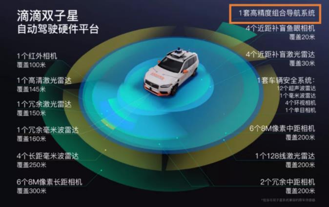 滴滴全新自动驾驶硬件平台双子星来了!每秒超千万级点云成像
