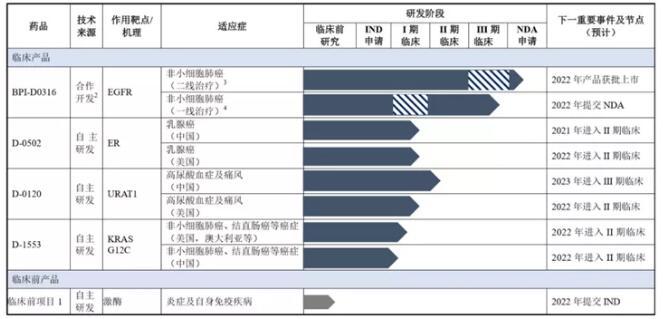 第三代EGFR-TKI挺进NDA!益方生物科创板IPO申请获受理 拟募资24.09亿元