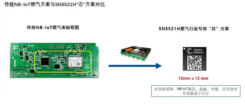 NB-IoT模组未来将朝什么方向演进?模组芯片化或将是最佳方案