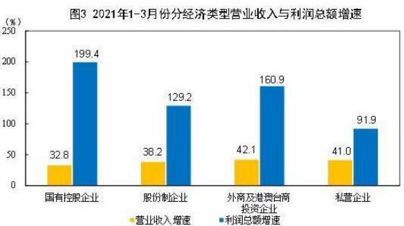 国家统计局:一季度全国规模以上工业企业利润同比增长1.37倍