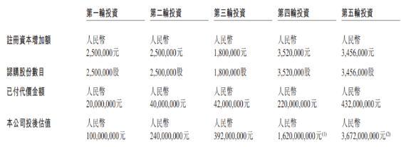 估值近37亿元!艾棣维欣向港交所递交IPO招股书 主攻创新疫苗