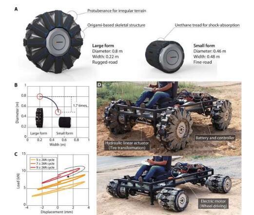 以折纸为灵感设计的轮胎,在车辆行驶时改变形状,增大可通过性