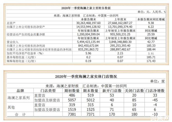 海澜之家发布财报:今年一季度净利8.42亿,去年净利17.85亿