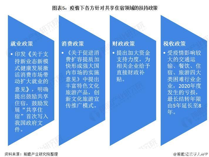 中国共享住宿行业发展现状与政策机会分析