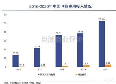 """中国飞鹤:最贵奶粉养肥了谁?火爆的""""智商税""""生意"""