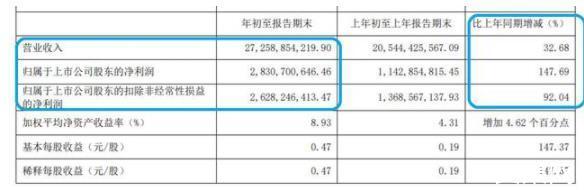 """净利润大涨超210%,新乳业战略引领首季迎来""""开门红""""!"""