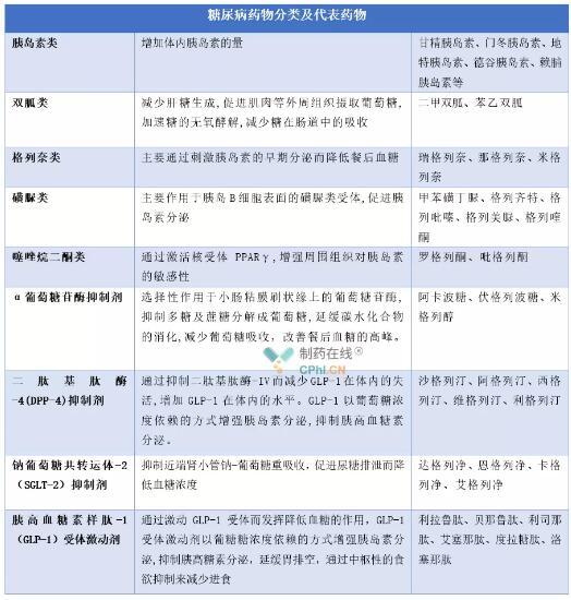 国内糖尿病药物的格局和现状分析