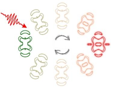 激光脉冲触发可导致材料快速发生性能转变