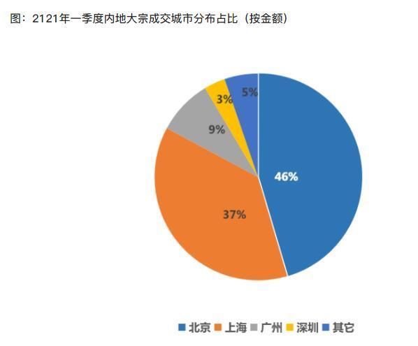 2021年一季度全国大宗物业成交总额457亿,北京领跑