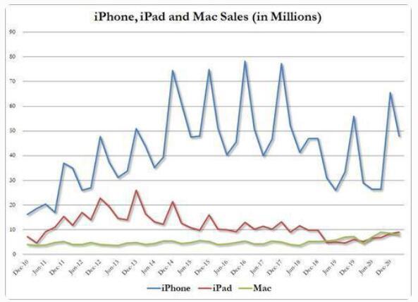 定制款 M1 自研芯片立下大功!苹果一季度季度总营收同比飙升 54%