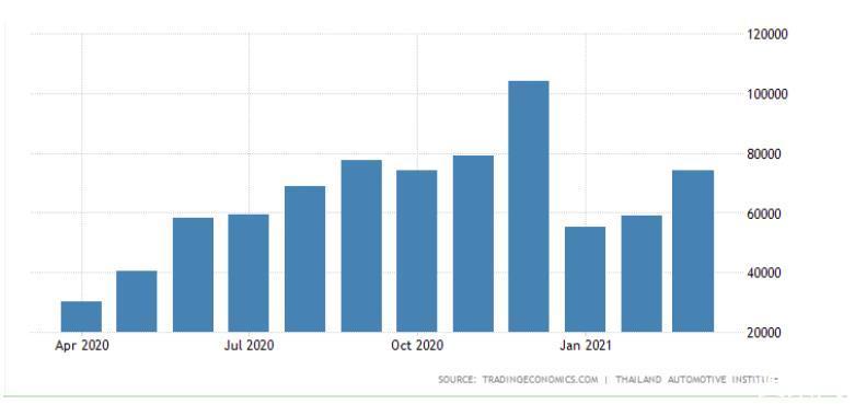 一季度13国汽车销量榜:中国稳坐榜首 印度韩国超越疫情前水平